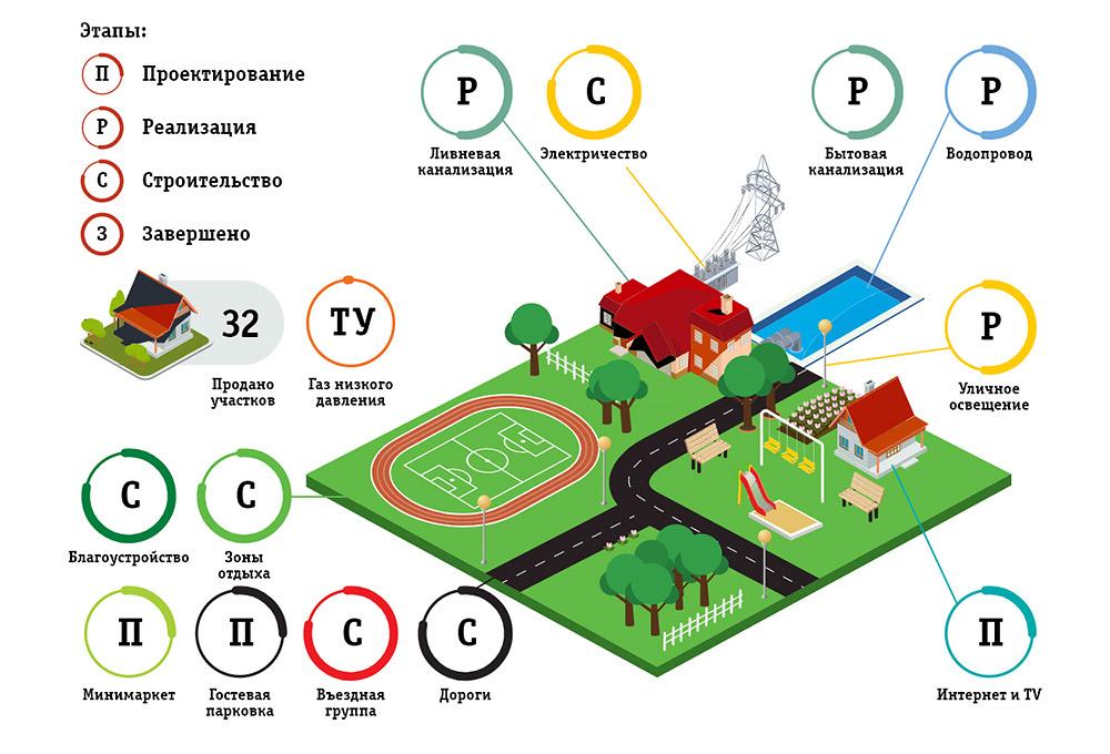 Андрейково Парк - Этапы работы